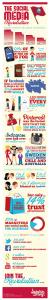 Inforgraphie Reseaux Sociaux 2012