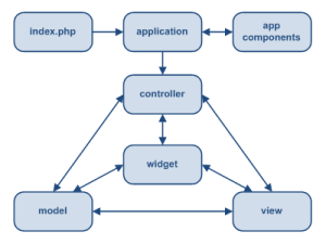 Structure Application Yii
