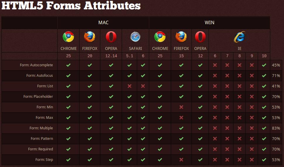 HTML5-FormsAttributes