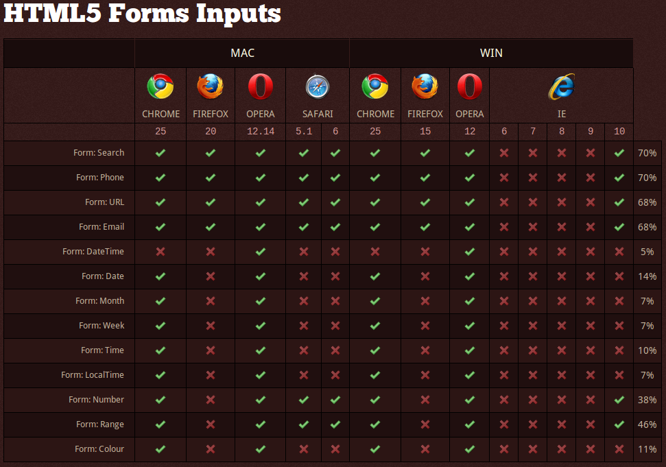 HTML5-FormsInputs