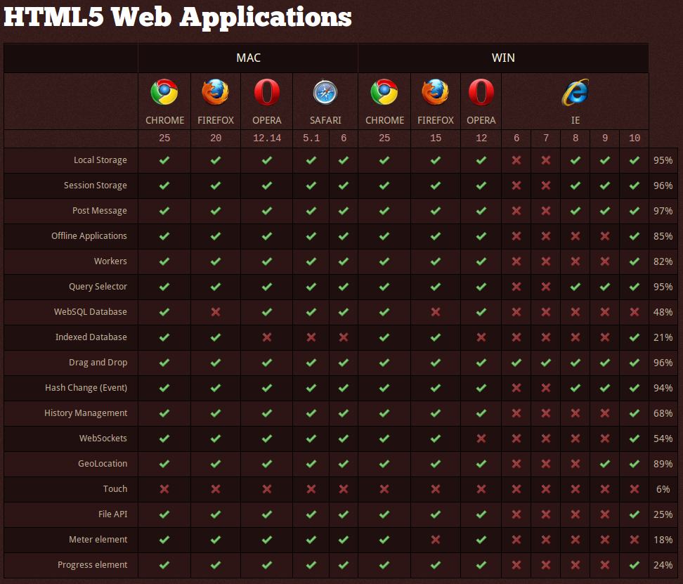 HTML5-WebApplicationsSupport