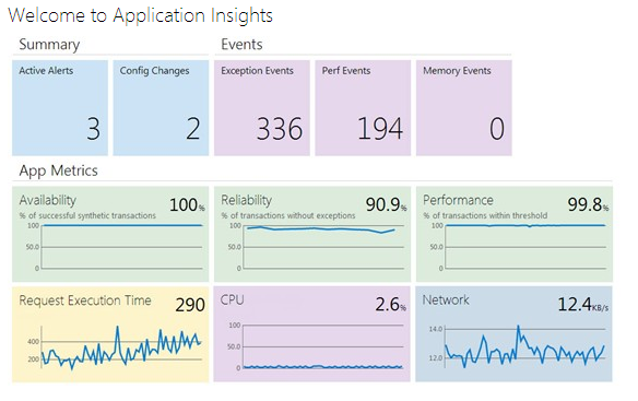 VisualStudioOnline - Insights
