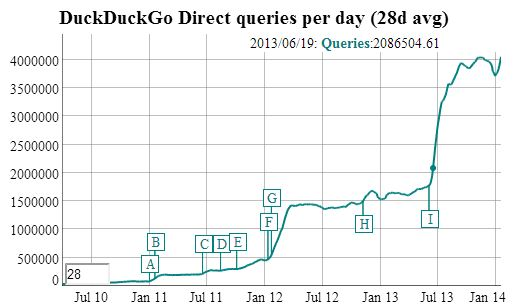 duckduckgotraffic