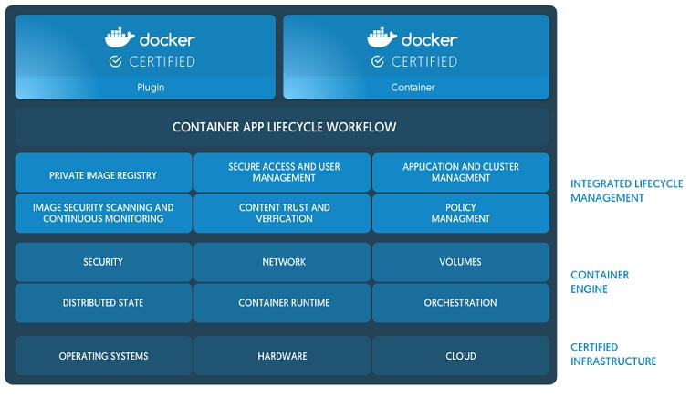 Docker EE Stack